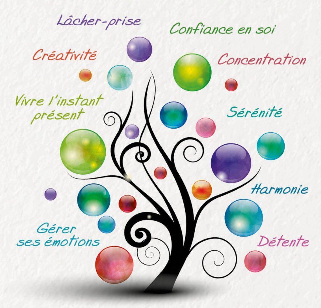 Séances hebdomadaires de sophrologie avec Du temps pour soi à Savenay. Une association pour rendre la pratique accessible à tous, promouvoir le bien-être et le bien-vivre ensemble. Karine Agnez - Sophrologie Coaching